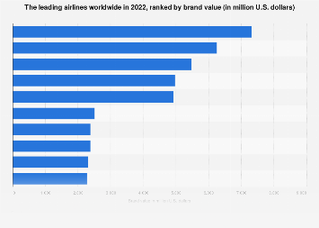 The leading airlines ranked by brand value 2018