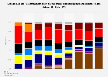 Ergebnisse der Reichstagswahlen in der Weimarer Republik 1919-1933
