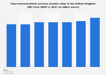 Telecommunications services market: UK revenue 2009-2017