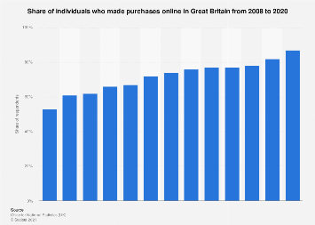Online purchasing penetration in Great Britain 2008-2019