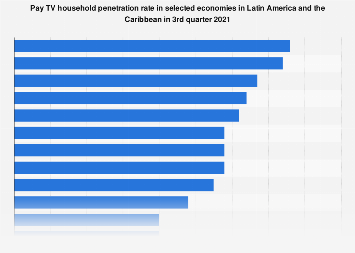 Latin America: countries with highest Pay TV penetration rate 2017