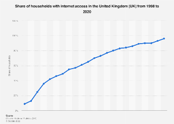 Household internet penetration in the United Kingdom (UK) 1998-2017