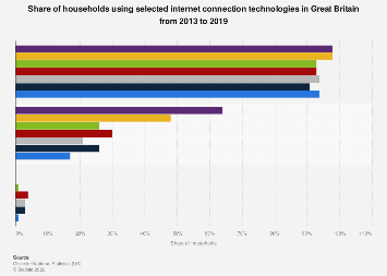 Internet connection technologies used in Great Britain 2013-2017