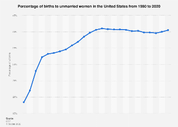 Percentage of births to unmarried women in the U.S. 1980-2016