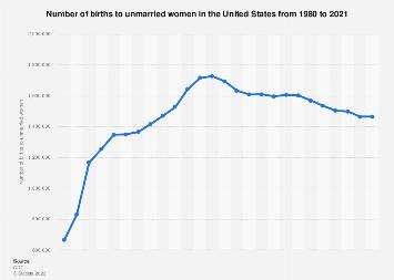 U.S. births to unmarried women 1980-2017