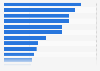Japan: reach of most popular online categories 2015