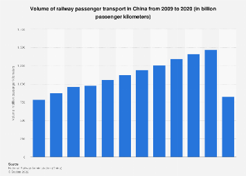 Volume of railway passenger transport in China 2006-2016