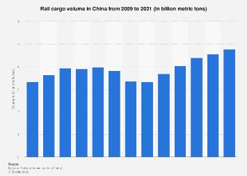 Rail cargo volume in China 2006-2016