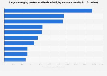 Insurance Density In Emerging Markets 2018 Statista