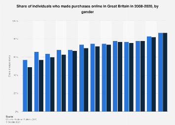 Online purchasing penetration in Great Britain 2008-2019, by gender
