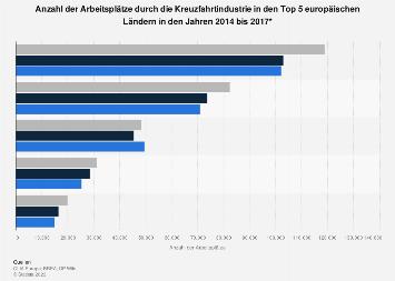 Arbeitsplätze durch die Kreuzfahrtindustrie in Europa nach Ländern bis 2015