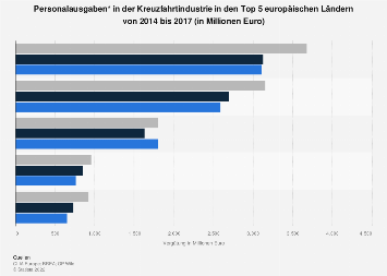 Personalvergütung in der Kreuzfahrtindustrie in Europa nach Ländern bis 2015