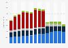 Umsatz der Oetker-Gruppe weltweit nach Geschäftsbereichen bis 2017