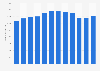 Umsatz der Oetker-Gruppe in Deutschland bis 2017