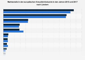 Marktanteile in der Kreuzfahrtindustrie in Europa nach Ländern bis 2016