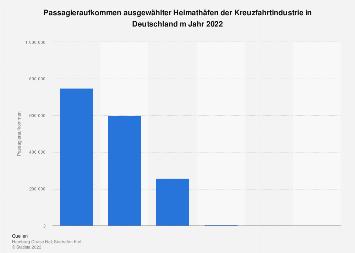 Deutsche Heimathäfen der Kreuzfahrtindustrie nach Passagieraufkommen 2016