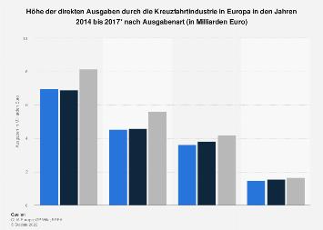 Direkte Ausgaben durch die Kreuzfahrtindustrie in Europa bis 2015