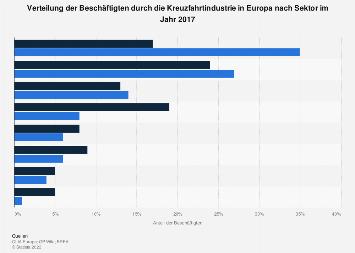 Beschäftigte durch die Kreuzfahrtindustrie in Europa nach Sektor 2015