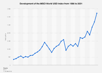 Value of MSCI World USD index 1986-2018