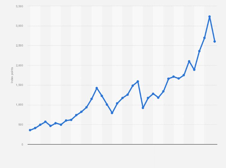 MSCI World USD Index Performance 2015