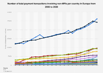 Cashless payments - transactions in the EU 2017, by country