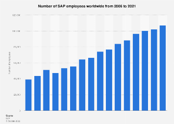 SAP: number of employees 2006-2017