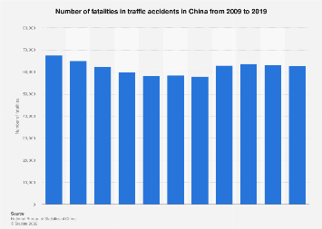 Number of fatalities in traffic accidents in China 2007-2017