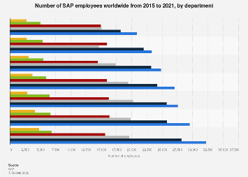 Number of SAP employees worldwide 2013-2016, by department