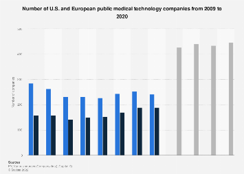 Number of U.S. and European medical technology companies 2009-2018