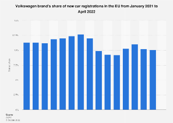 Volkswagen's EU share: new-car registrations in December 2018