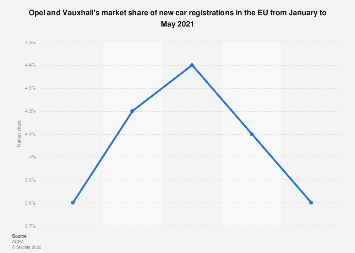 Opel and Vauxhall's market share of new car registrations - EU 2018