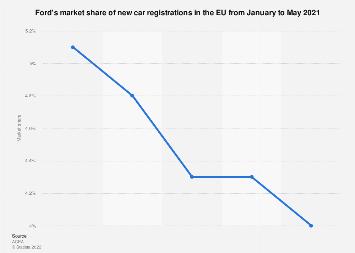 Ford's market share of new-car registrations: EU 2018