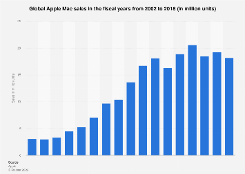 Apple: Mac sales worldwide 2002-2018