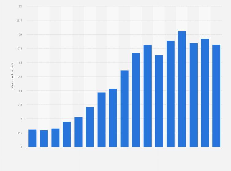 Average Income For Mac