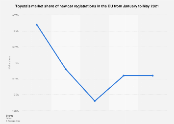 Toyota's market share of new car registrations in the EU 2018