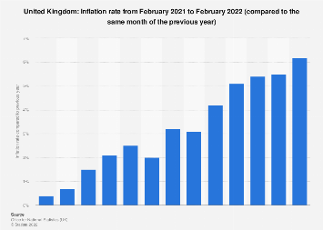 Monthly inflation rate in the United Kingdom February 2018
