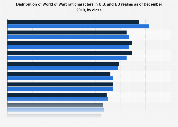 Distribution of World of Warcraft characters in 2018, by class