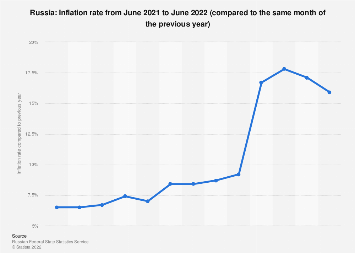 Monthly inflation rate in Russia 2019