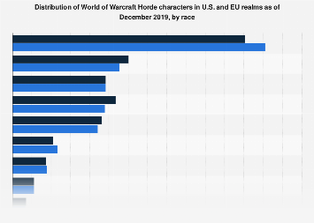 World of Warcraft: Horde characters by race 2019 | Statista
