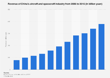 Revenue of China's aerospace industry 2005-2015