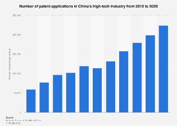 Patent applications high-tech industry in China 2008-2018