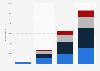 U.S. Snapchat ad revenues 2015-2018, by segment