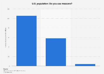 Usage of mascara in the U.S. 2017