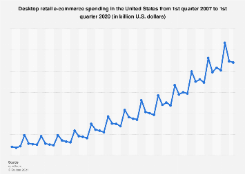 Quarterly U.S. desktop retail e-commerce spending 2007-2017