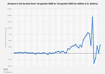 Amazon: quarterly net income 2009-2018