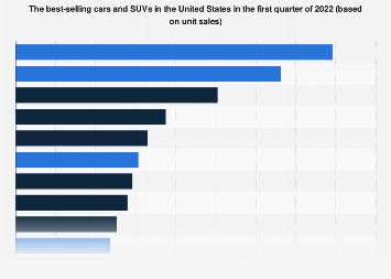 Leading car sales in the United States 2017