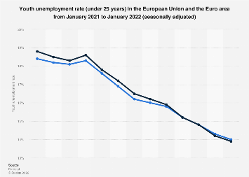 Youth unemployment rate in the EU and Euro area February 2018