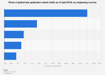 Leading source countries of web application attack traffic 2017