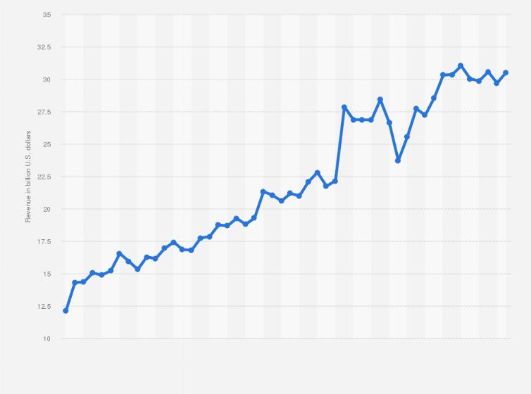 Comcast - quarterly revenue 2019 | Statista