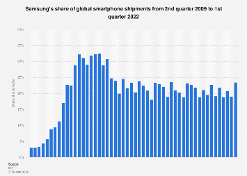 Samsung's market share of global smartphone shipments 2009-2017, by quarter